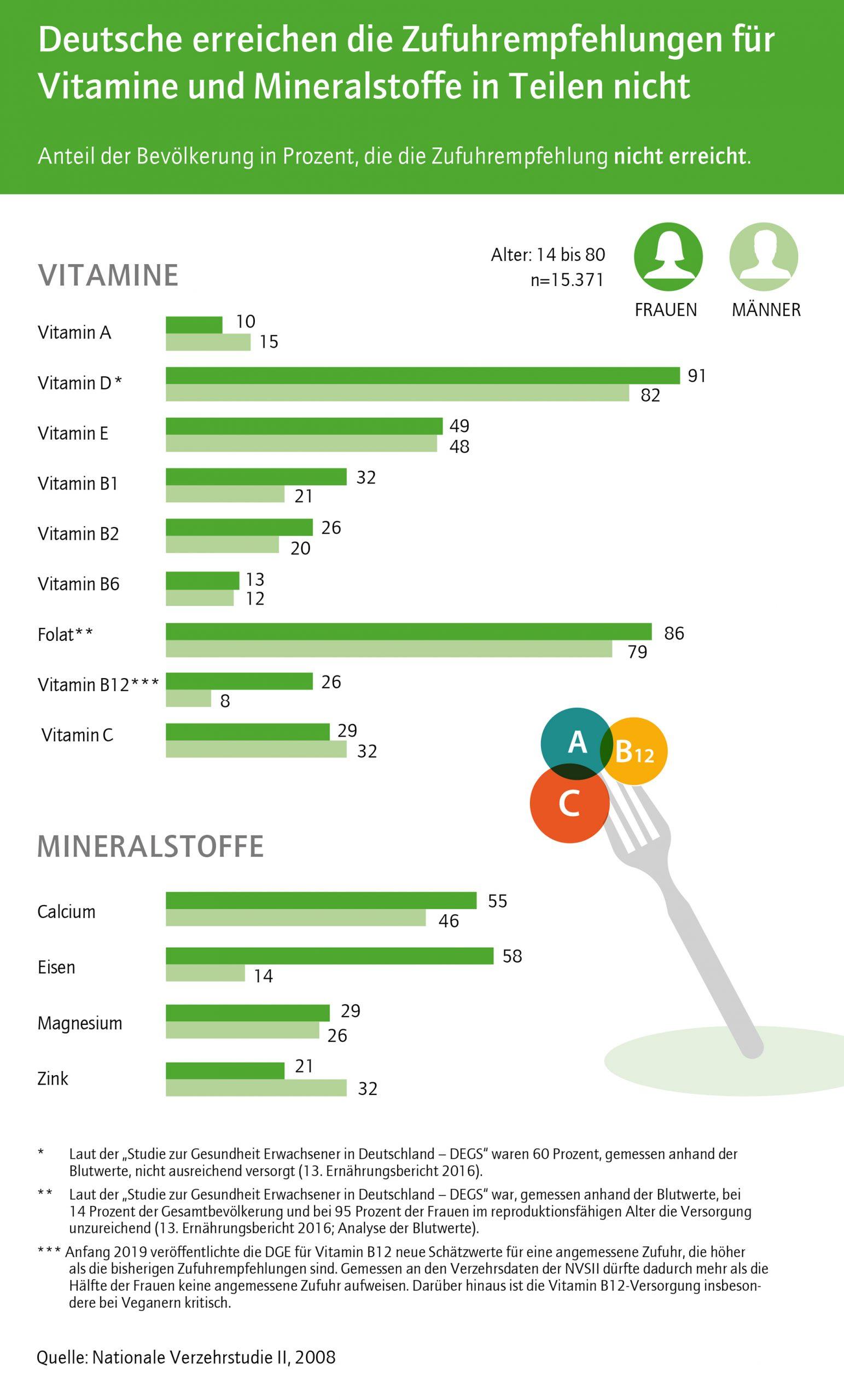Deutsche erreichen Zufuhrempfehlungen für Vitamine und Mineralstoffe in Teilen nicht